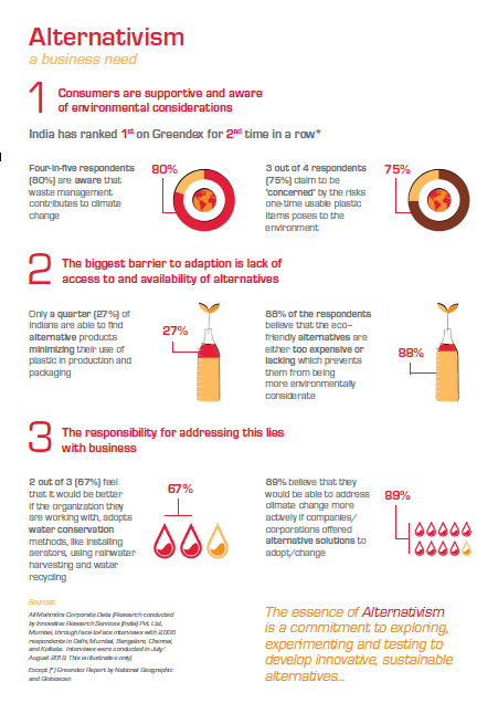 Research shows 4 out of 5 (80%) respondents are aware of the impact of plastic & waste management on climate change 1