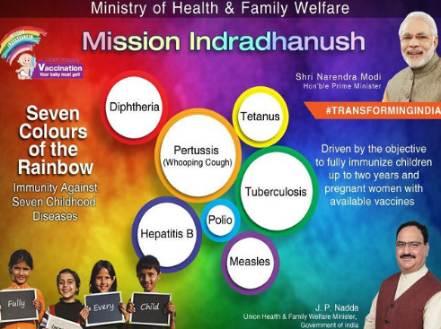 2nd round of Intensified Mission Indradhanush- 2 begins 1