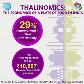 Thalis are more Affordable for the Common Person Now, Says the Economic Survey 1