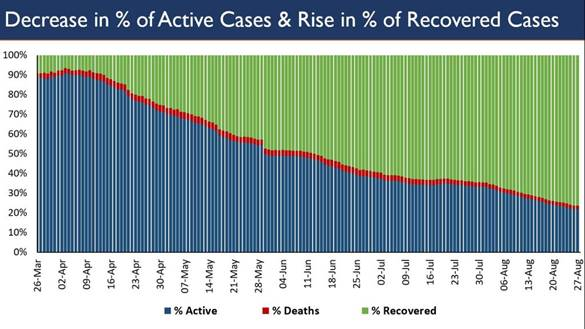 Recoveries are now 26 lakh. Exceed Active cases by more than 18 lakh 2
