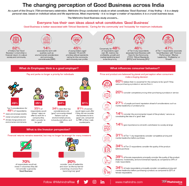 Mahindra Good Business Study Uncovers Changing Perception of 'Good Business' across India 1