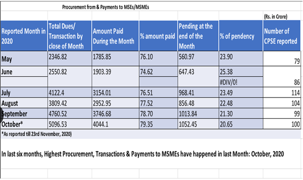 While the ratio of monthly pendency of payment comes down 1
