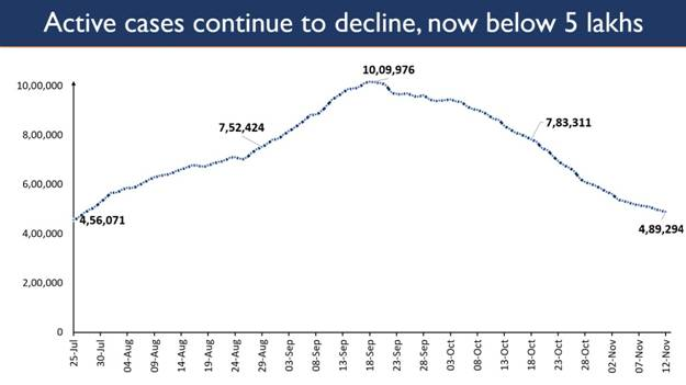 Active Caseload under 4.9 lakhs, share in Total Cases drops to 5.63% 1