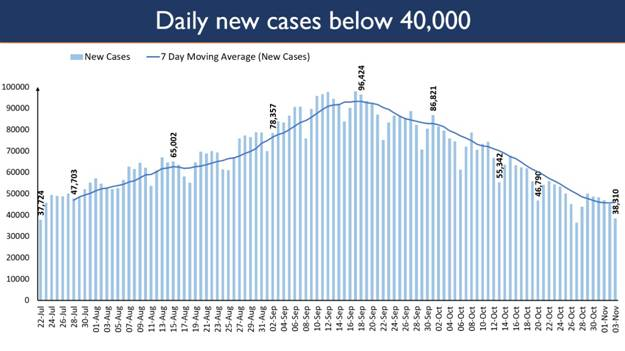 Total Recoveries exceed the Active Cases by 70 lakhs 1
