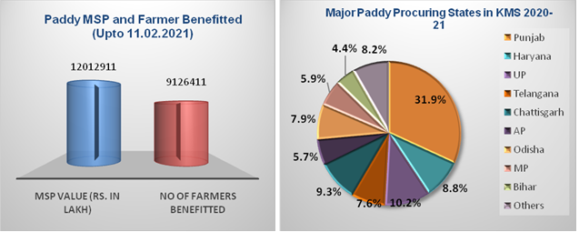 Punjab alonehas contributed 202.82 LMT which is 31.87 % of total procurement 1