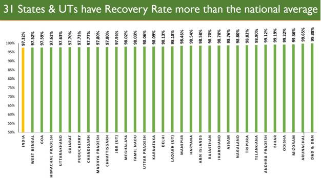 National Recovery Rate now at 97.32%, amongst highest in the world 1