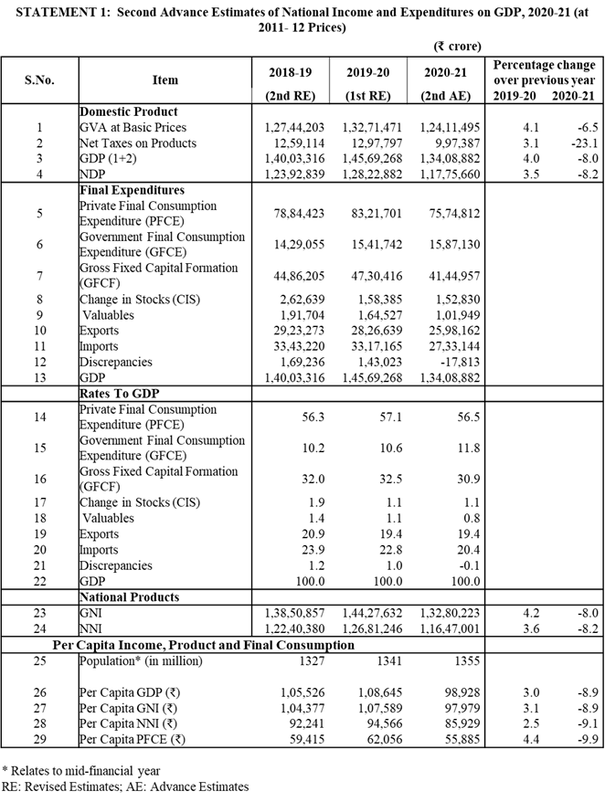 National Statistical Office released the Second Advance Estimates of National Income: Quarterly Estimates of GDP 1
