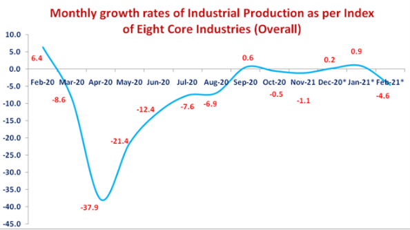 INDEX OF EIGHT CORE INDUSTRIES (BASE: 2011-12=100) FOR FEBRUARY, 2021 1