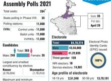 Voter Turnout (at 5 PM) for Phase VIII West Bengal Election 76.07 % 5