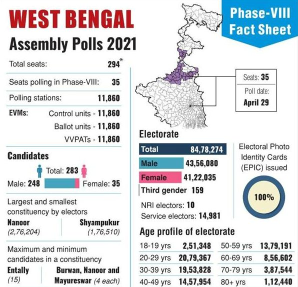 Voter Turnout (at 5 PM) for Phase VIII West Bengal Election 76.07 % 1