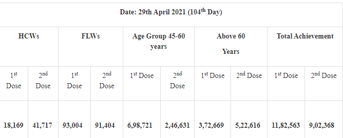 20 lakh vaccine doses given till 8 pm push Cumulative Vaccine Coverage to more than 15.21 Cr doses 1