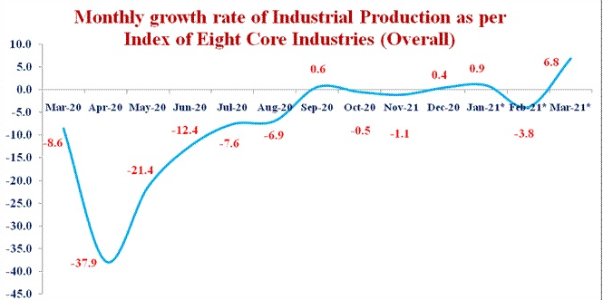 INDEX OF EIGHT CORE INDUSTRIES (BASE: 2011-12=100) FOR MARCH, 2021 1