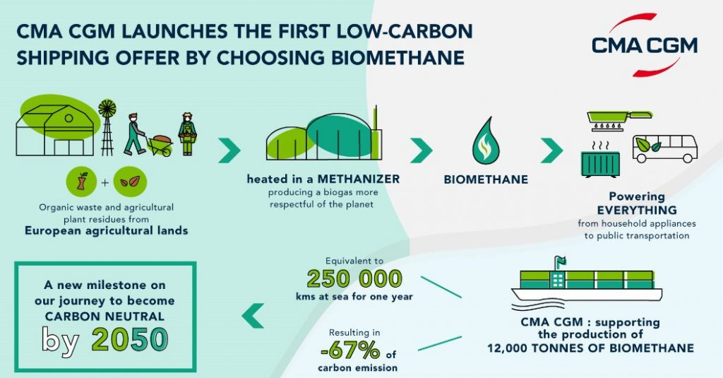 CMA CGM launches the first low-carbon shipping offer by choosing biomethane 1