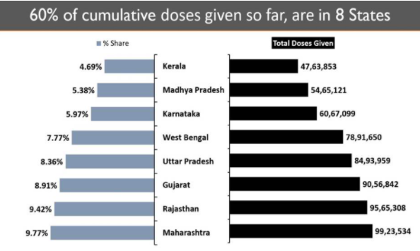 10 states account for 81% of the Daily New Cases 1