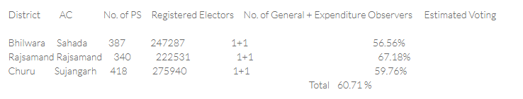 BYE-ELECTION, RAJASTHAN-2021 POLLING IN THREE ASSEMBLY CONSTITUENCIES 2