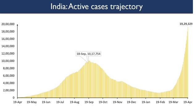 79% of New Cases are being reported from 10 States 1