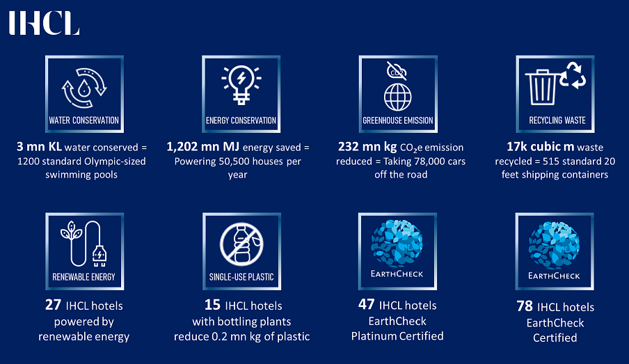 ON EARTH DAY, IHCL ANNOUNCES PROGRESS TOWARDS A MORE SUSTAINABLE FUTURE 1