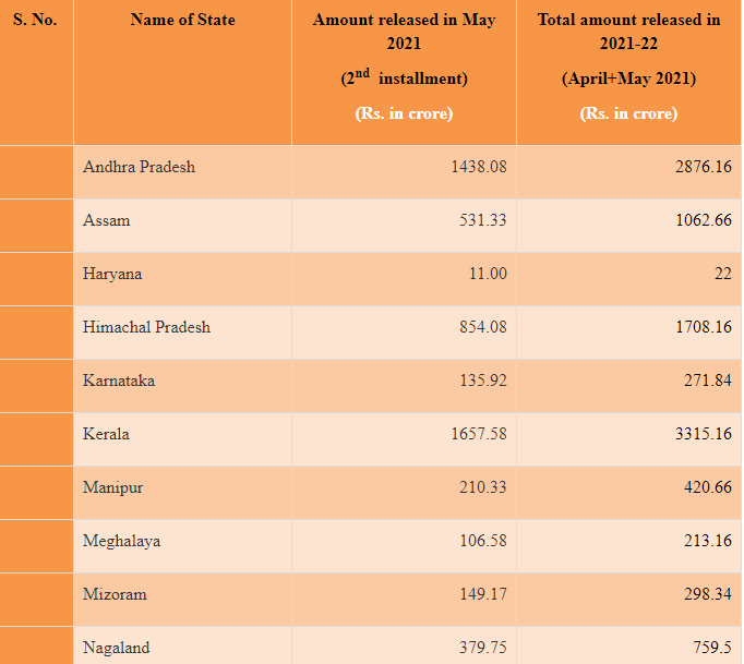 Revenue Deficit Grant of Rs. 19,742 crore released to States in last 2 months 1