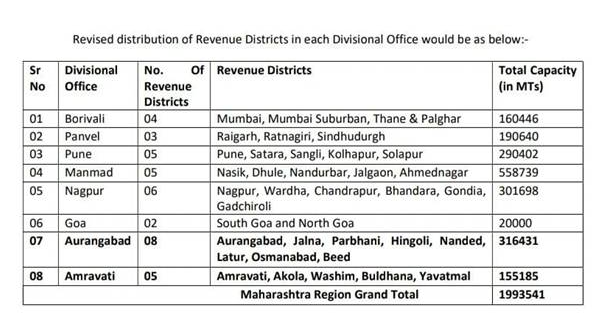 Food Corporation of India's Divisional offices of Aurangabad and Amravati to be operational 1