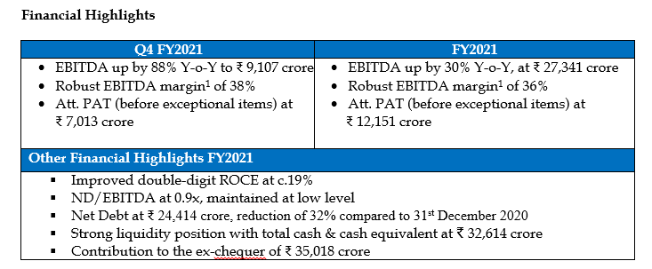 Vedanta Limited: Results for the Fourth Quarter and Full Year ended 31st March 2021 2