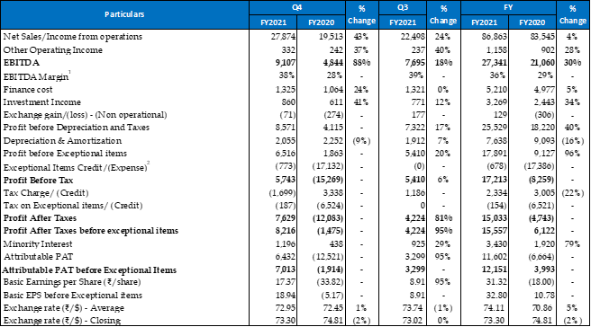 Vedanta Limited: Results for the Fourth Quarter and Full Year ended 31st March 2021 3