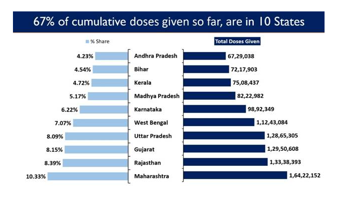 4 Lakh beneficiaries of age group 18-44 Vaccinated in Phase-3 Vaccination Drive 1