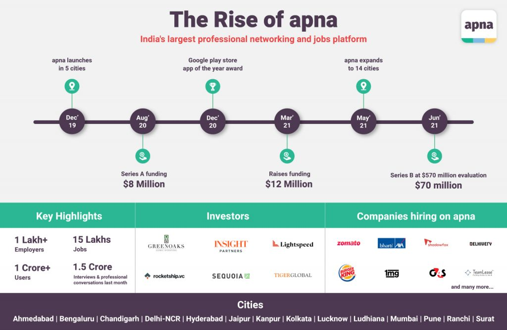 Apna Raises $70M in Series B Funding from Insight Partners & Tiger Global at $570 million valuation 1
