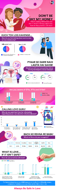 'Fear of Being Judged' - Over 50% young adults feel shy talking about sex in a serious relationship: TrulyMadly survey 1